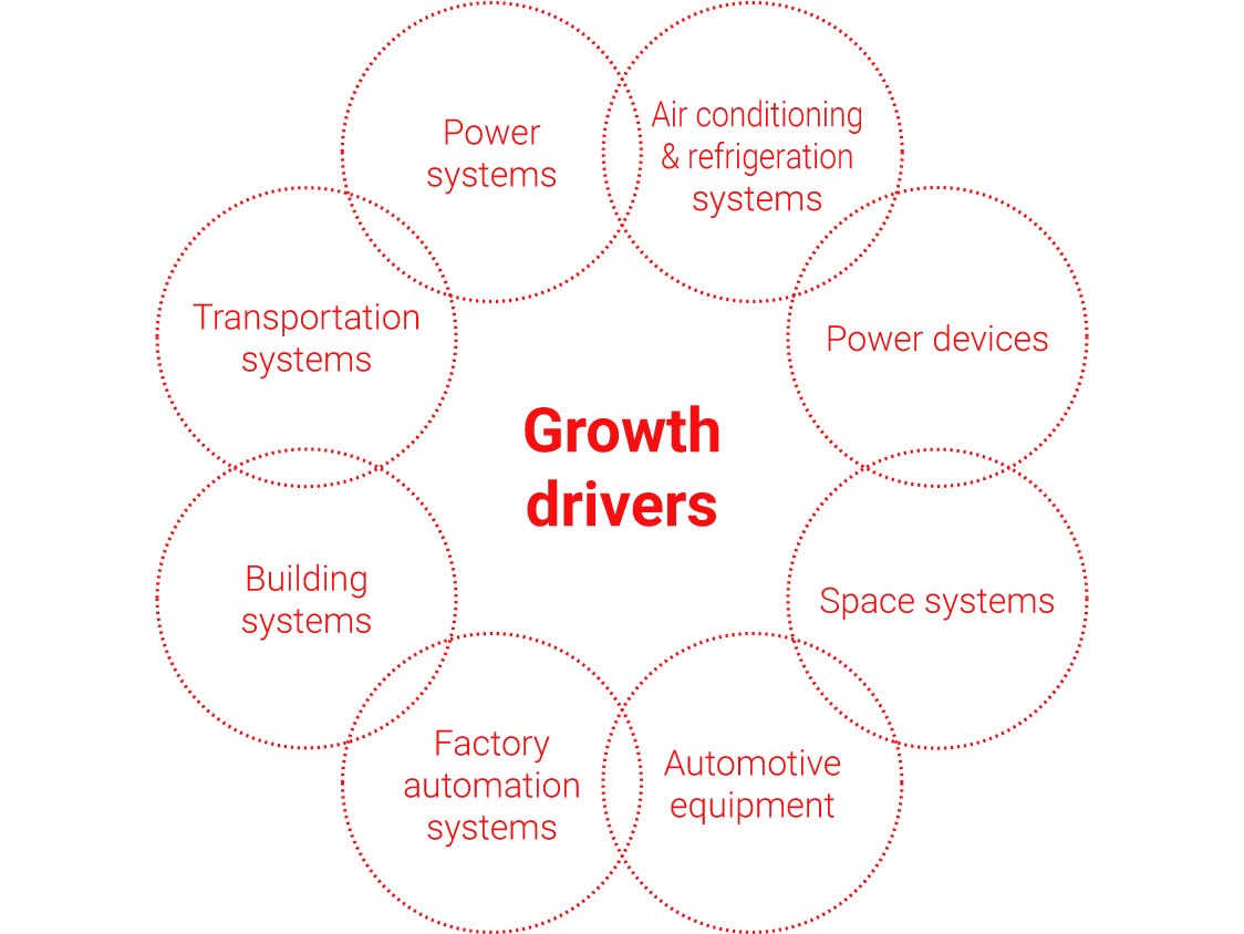 diagram: Growth drivers