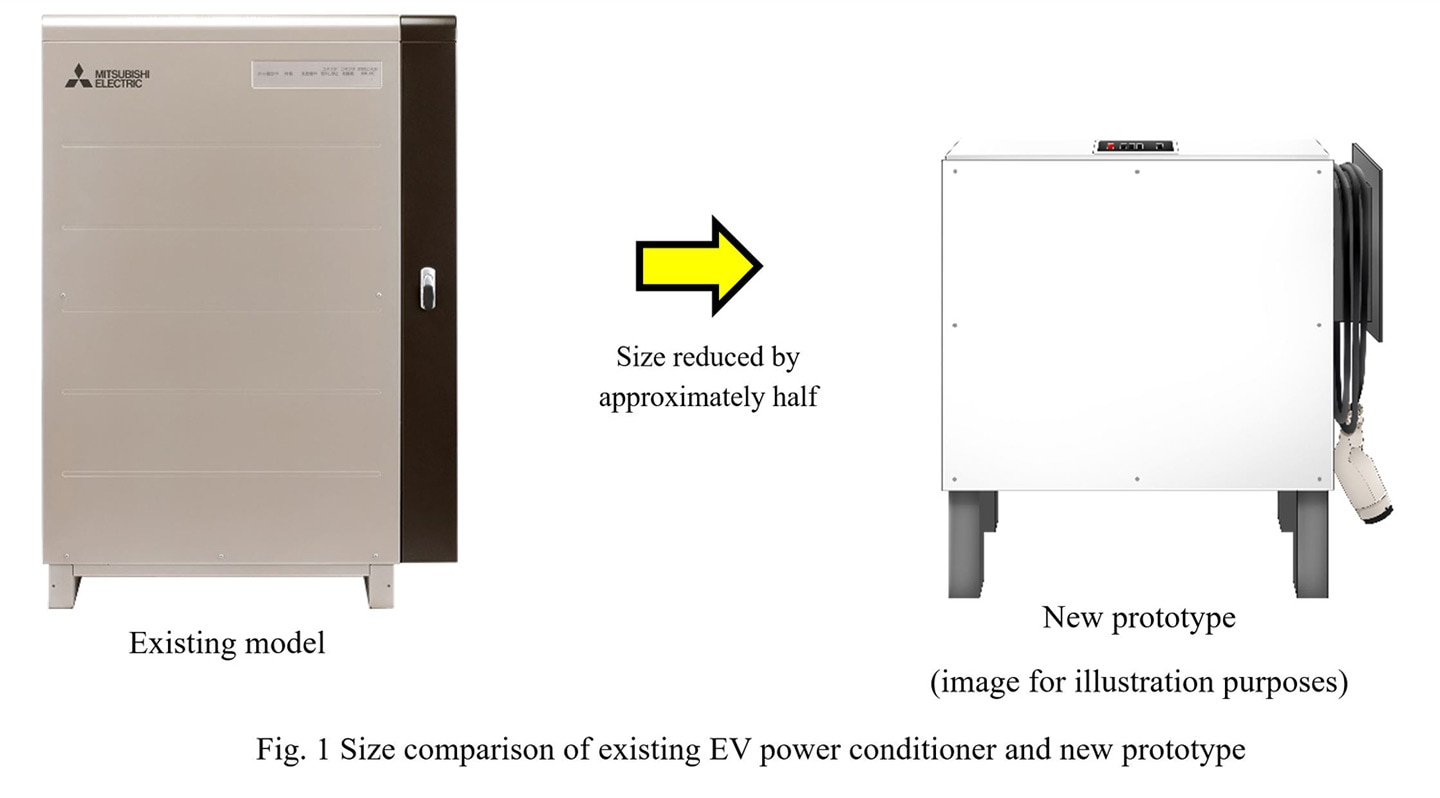 Fig. 1 Size comparison of existing EV power conditioner and new prototype