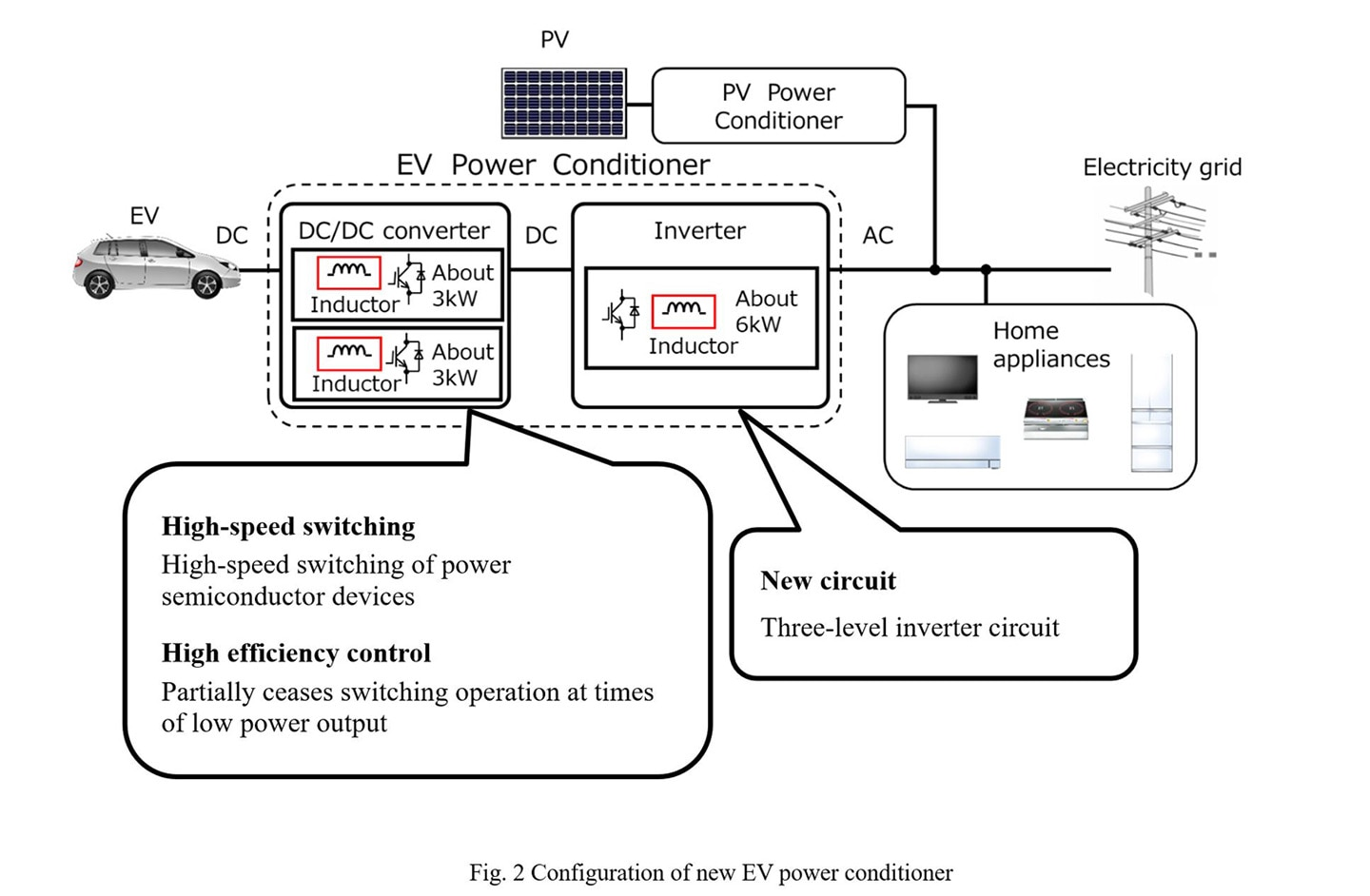 Fig. 2 Configuration of new EV power conditioner